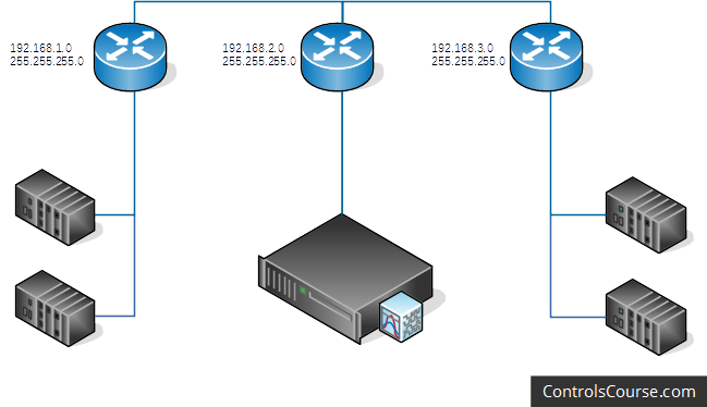 An illustration of an example network. There are three separate subnets, each with their own router.