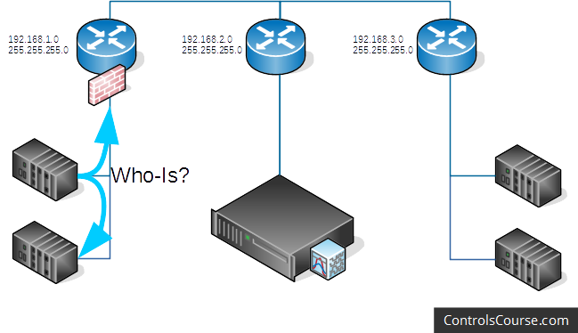 "An illustration of an example network with three separate subnets, each with their own router. In this image, a device on one of the subnets is sending a BACnet ""Who-Is"" message, which is being blocked at the router. The message can only reach other devices in the same subnet."