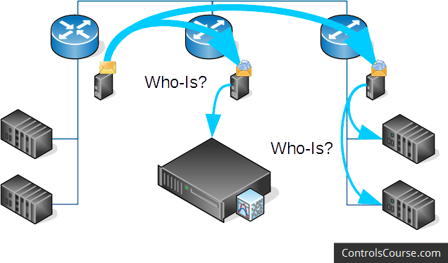 "An illustration showing how a BBMD gets around the broadcast block at the router level by ""unicasting"" the broadcast messages to other BBMDs. The BBMDs act as co-conspirators, getting the broadcast messages around routers that would block them."